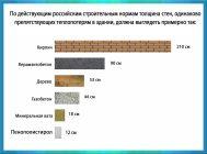 Как рассчитать толщину утеплителя для кирпичной стены
