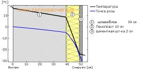 Толщина пенополистирола для утепления стен снаружи