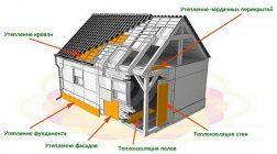 Пеноплекс применение в строительстве